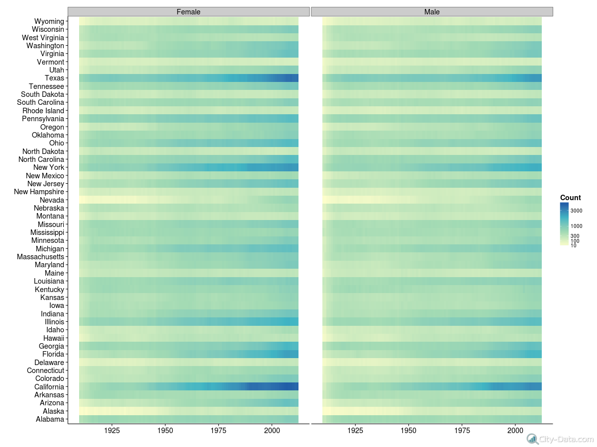 name-year-gender-heatmap