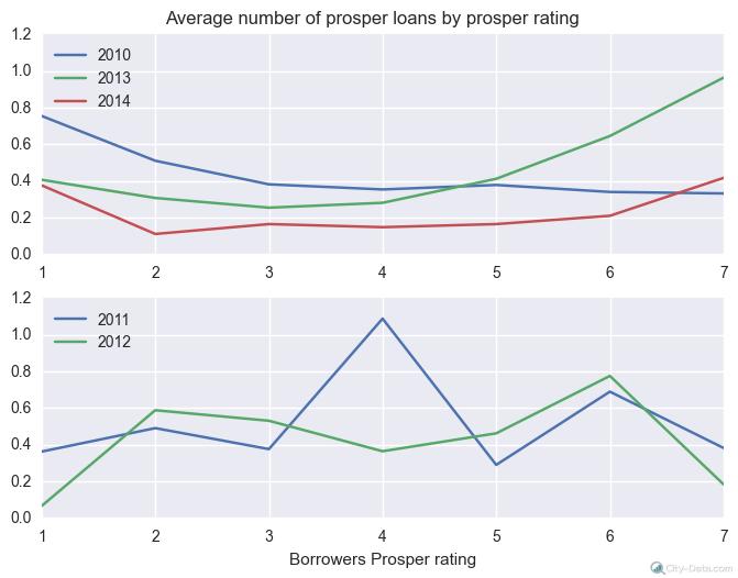 avg_by_rating_TotalProsperLoans