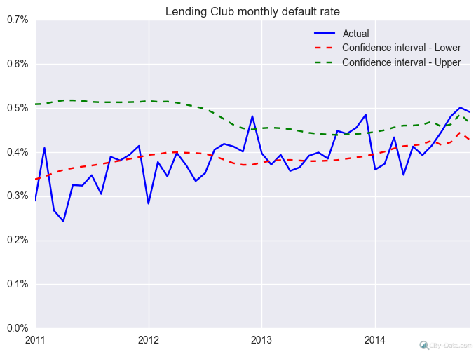 rate_by_month_lendingclub