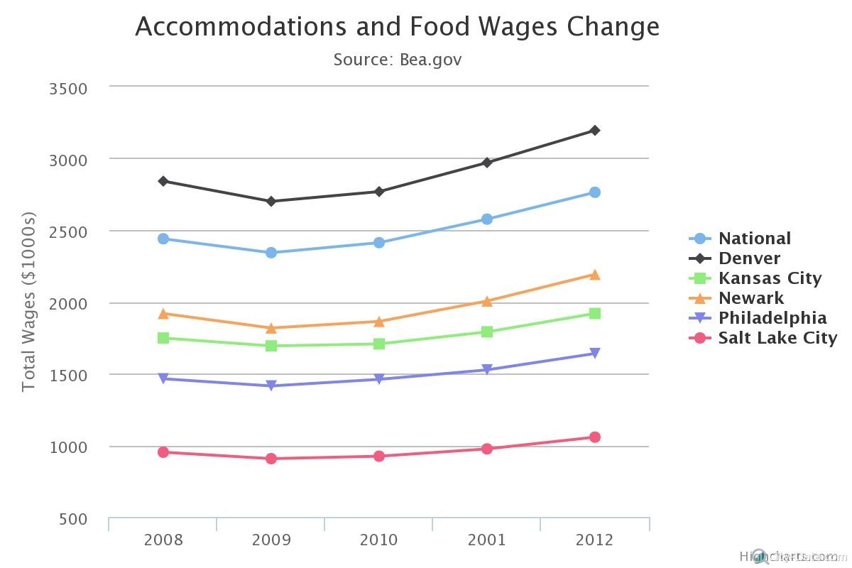 Chart_2_Food_Wages