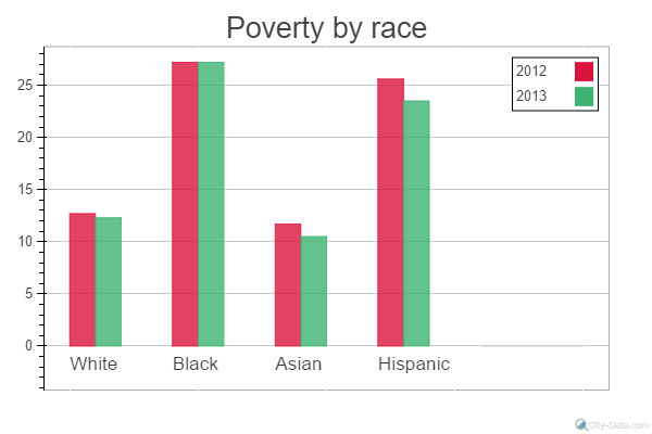poverty_by_race