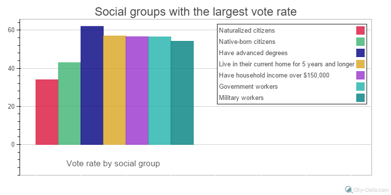 by groups