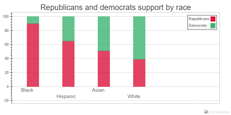 support by race