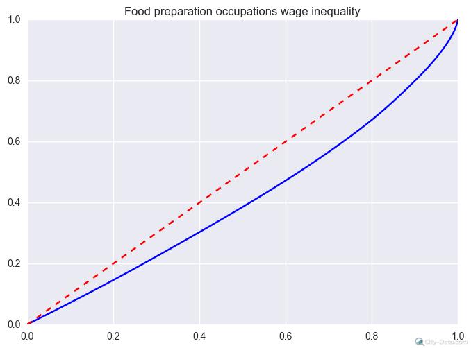 food preparation wage inequality