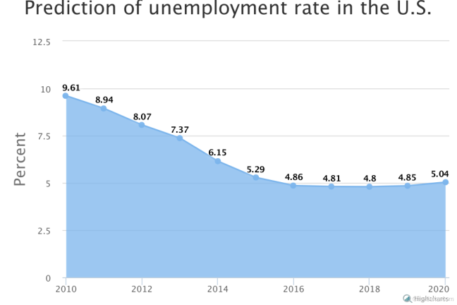 Monthly unemployment rate of 6.1% January 2018