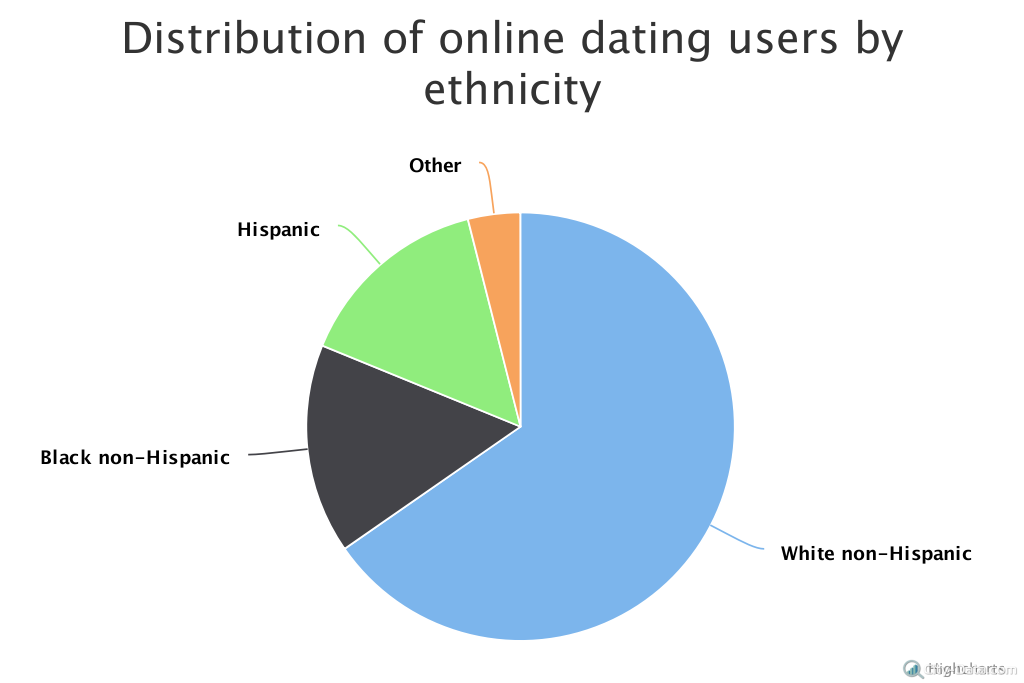 Hispanic online dating services