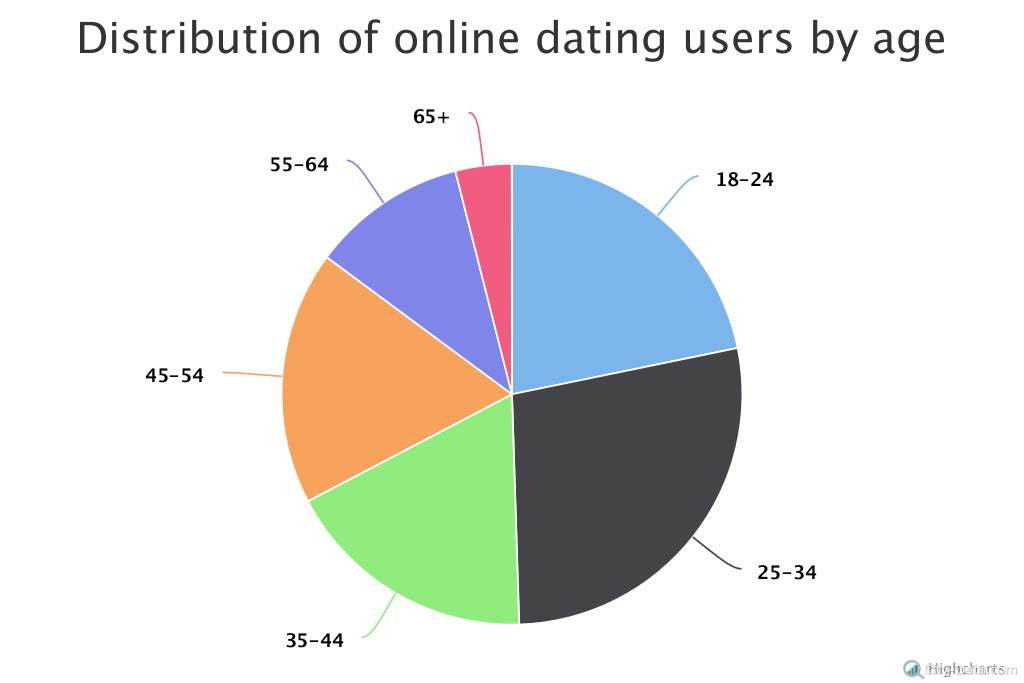 Number of users online dating america