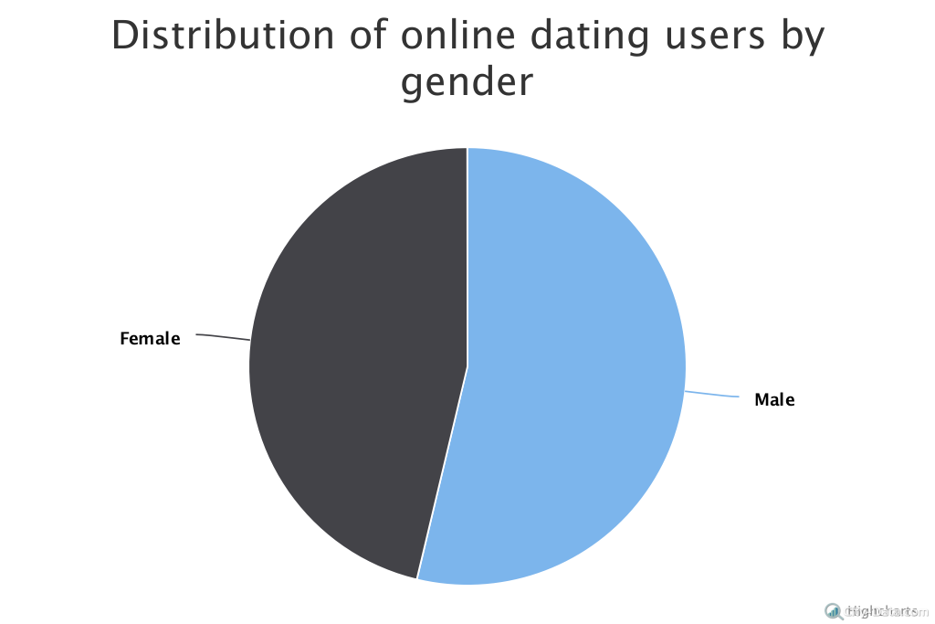 number of users dating sites I thought it would be interesting to break out a subset of my big list of social media and app user totals that focuses on online dating sites and.