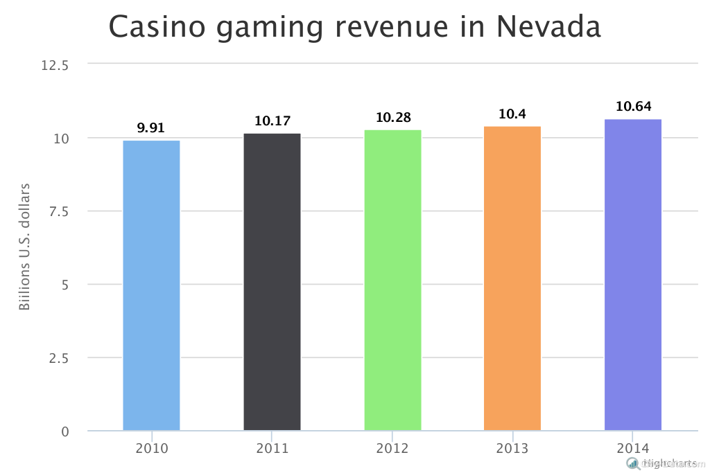 American gambling industry money spent in america on gambling