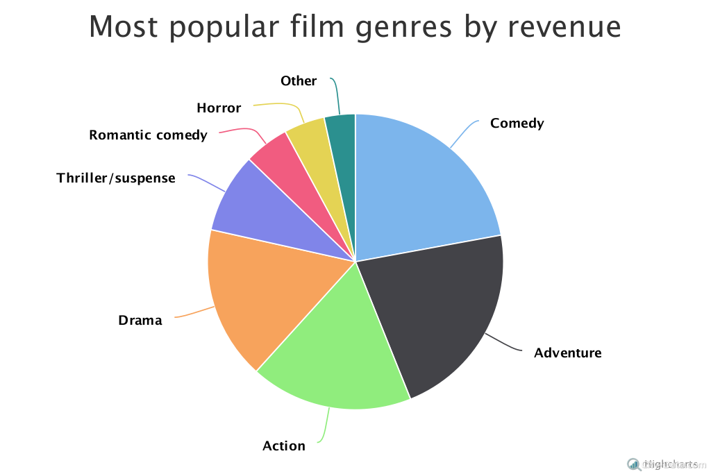 american film industry top companies and popular genres