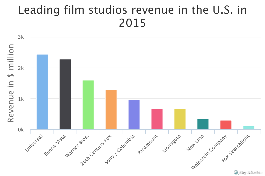 American Film Industry Top Companies And Popular Genres City Data