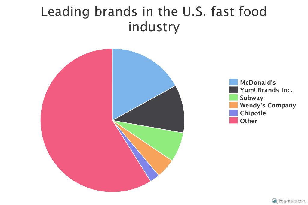 Fast Food Industry Data