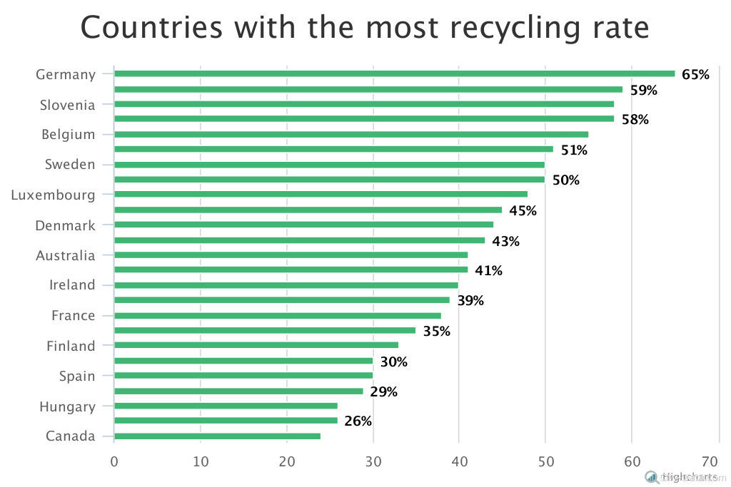 Waste recycling and composting - City-Data Blog