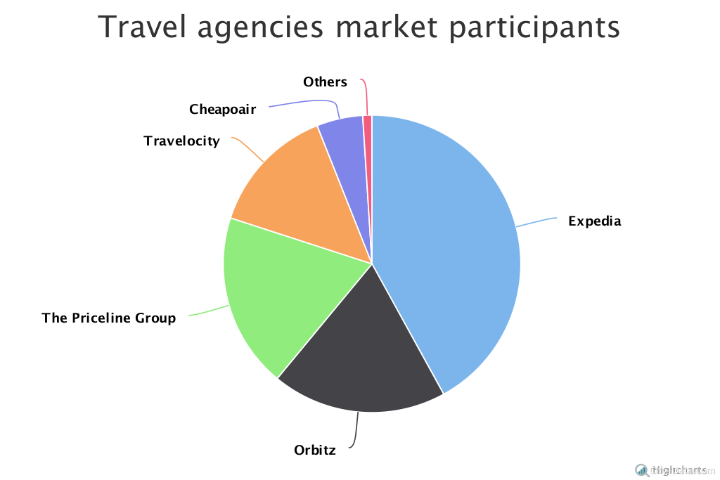 a description of expedia travel agency as one of the largest online travel service Expediacom has a similar service,  the rate you get online may vary from the one you get over the phone or from a travel agent—sometimes it's better, sometimes not  an online travel.