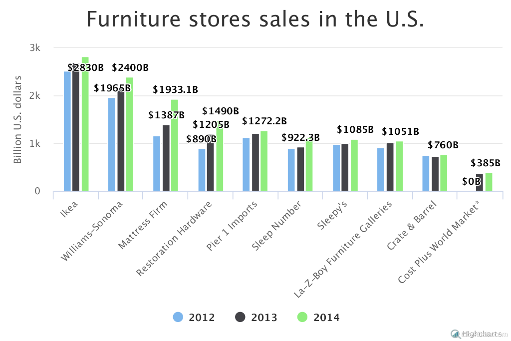 top furniture stores in the united states city data blog