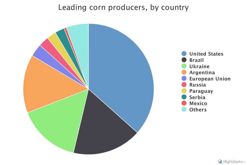The United States is the world's largest corn producer ...