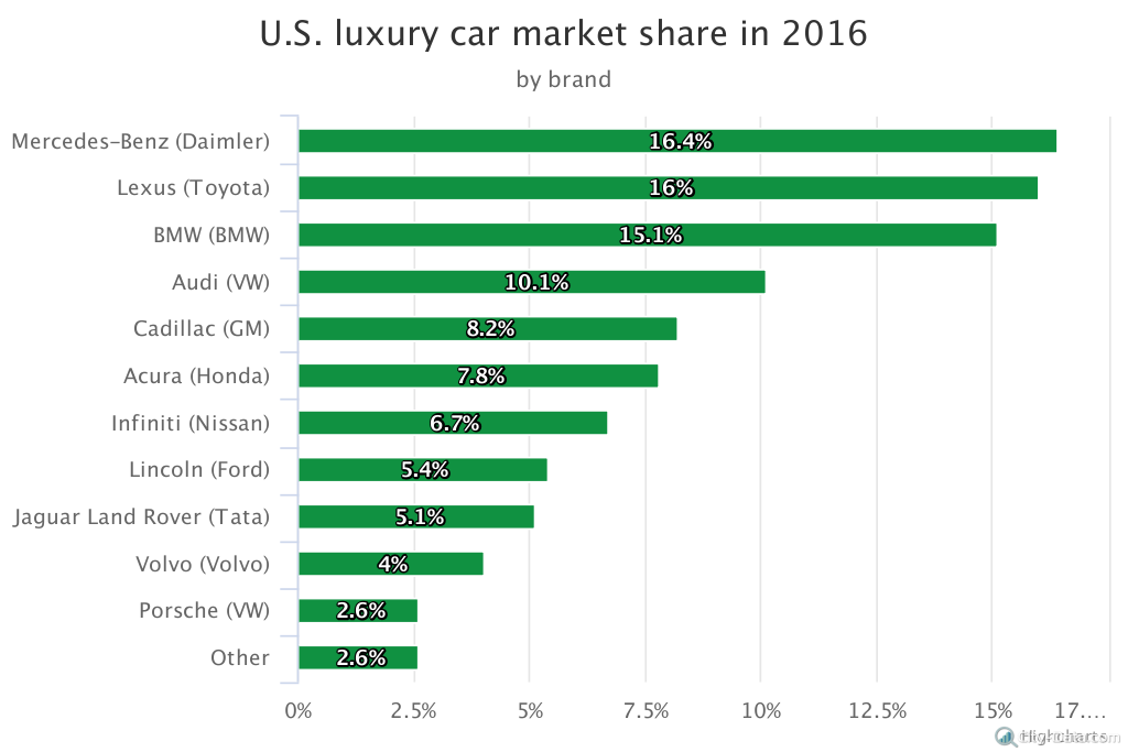 The Most Popular Luxury Cars In The Country City Data Blog