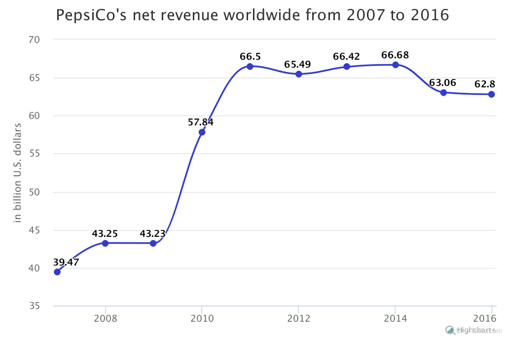 PepsiCo as one of the leading beverage companies in the world - City