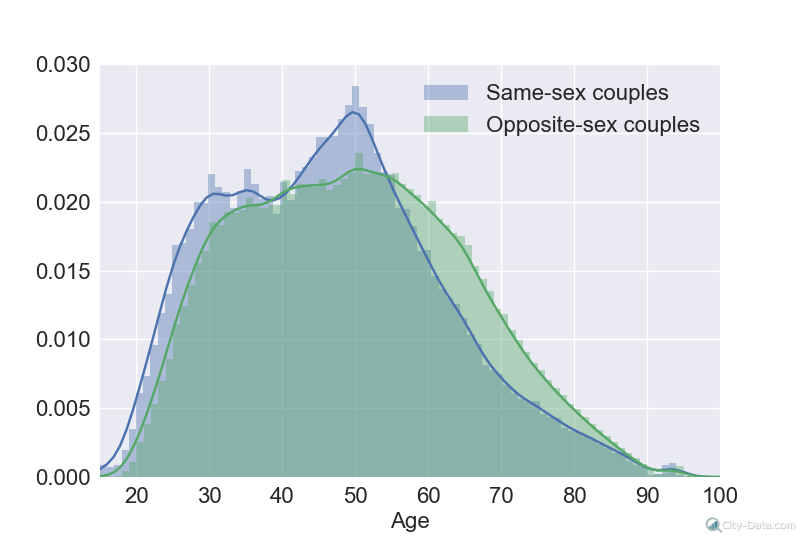 Age distribution in couples