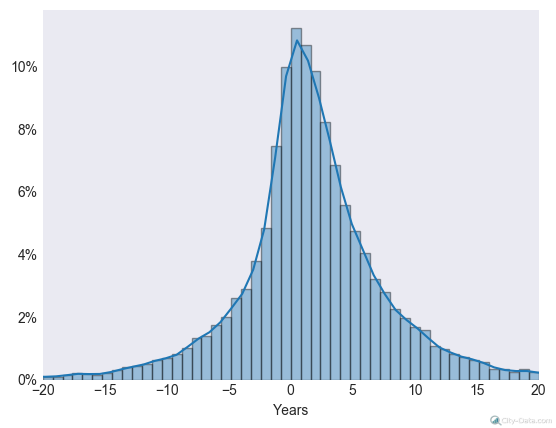 dating age difference statistical probability