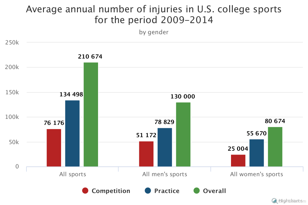Dangerous studying: statistics on college sports injuries