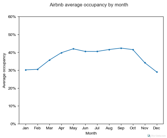 Occupancy rate by month