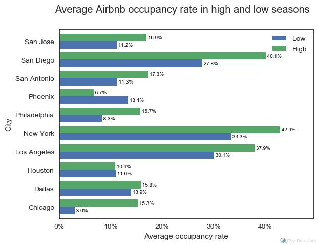 Airbnb occupancy rate by season