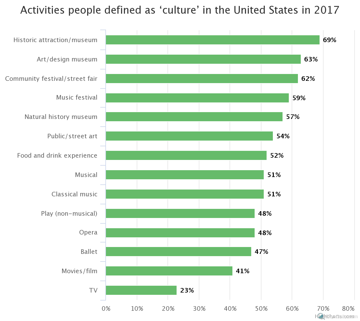 activities-people-define