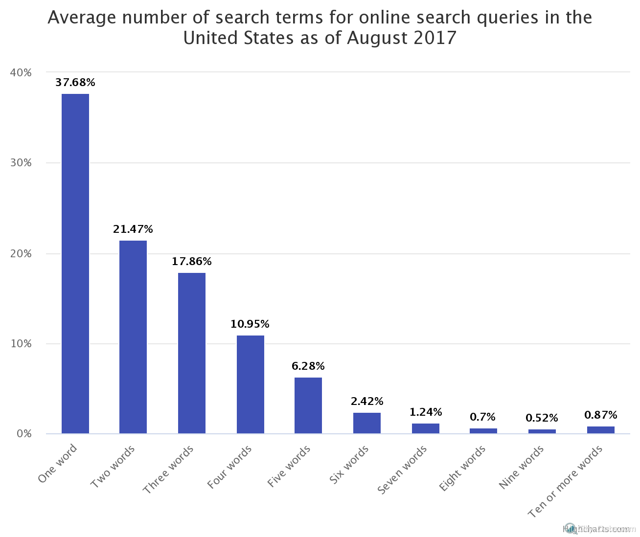 average-number-of-search