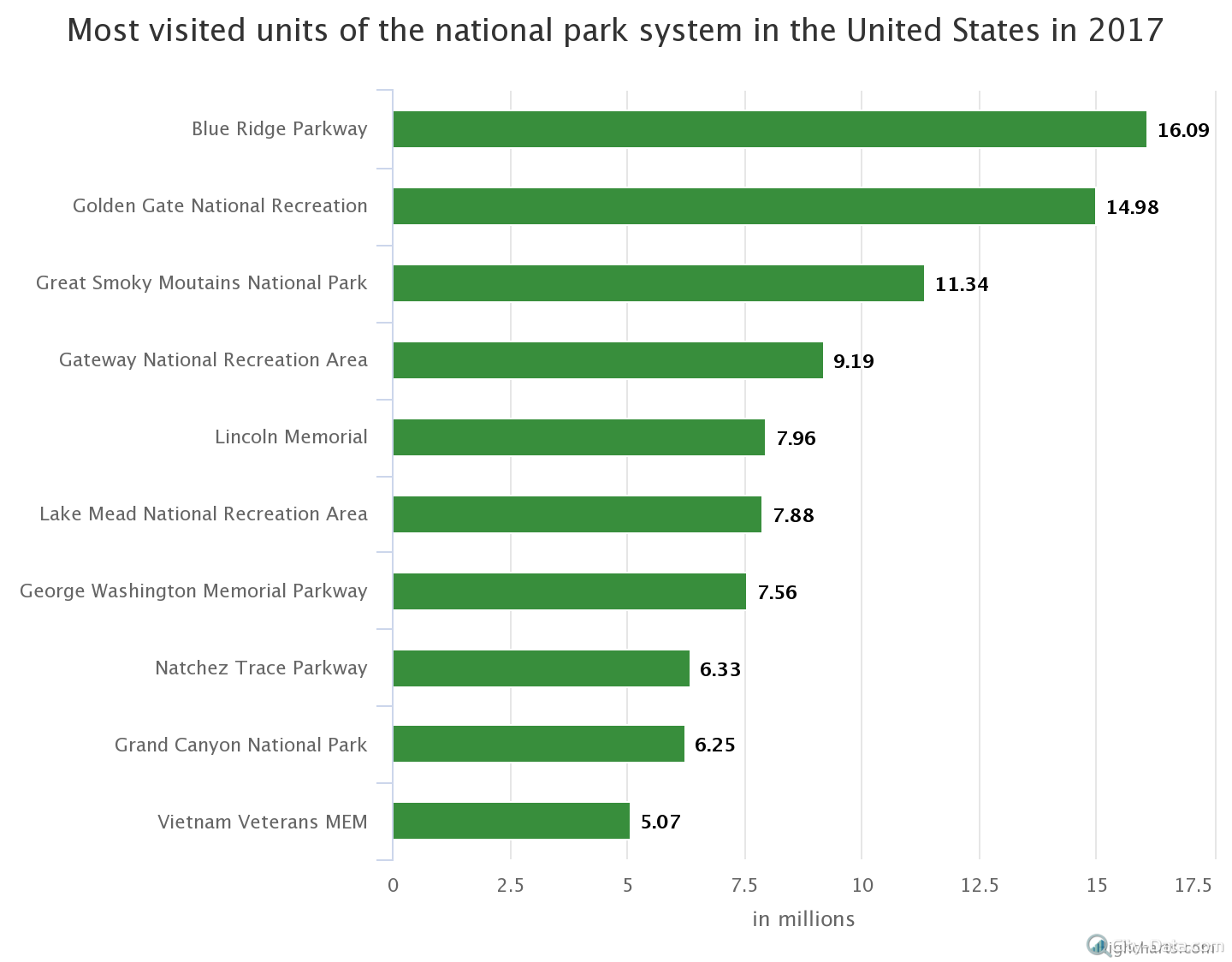 most-visited-units-of-th
