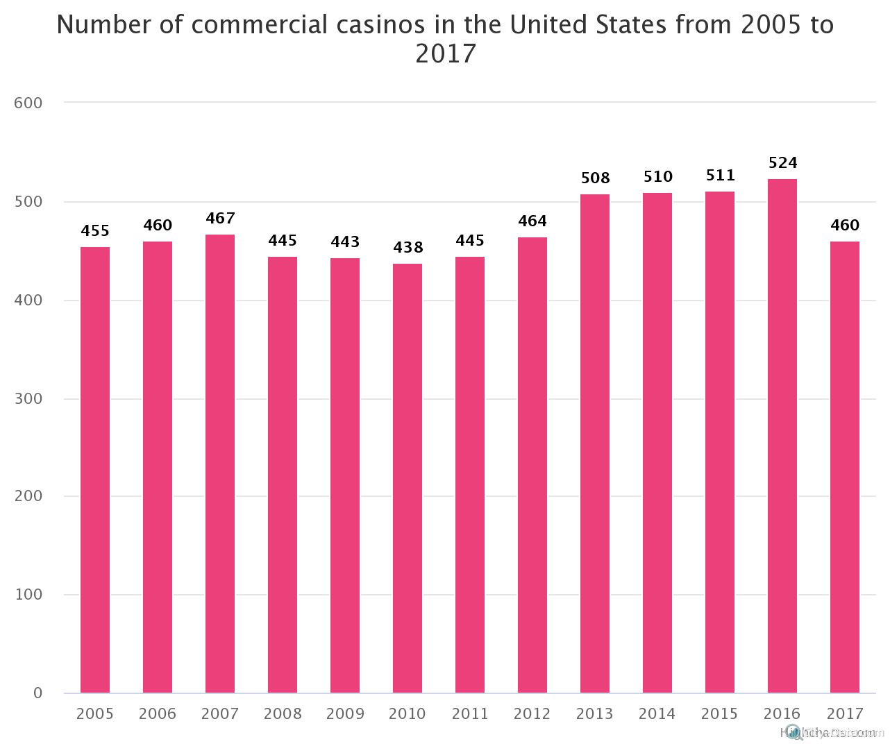 number-of-commercial-cas