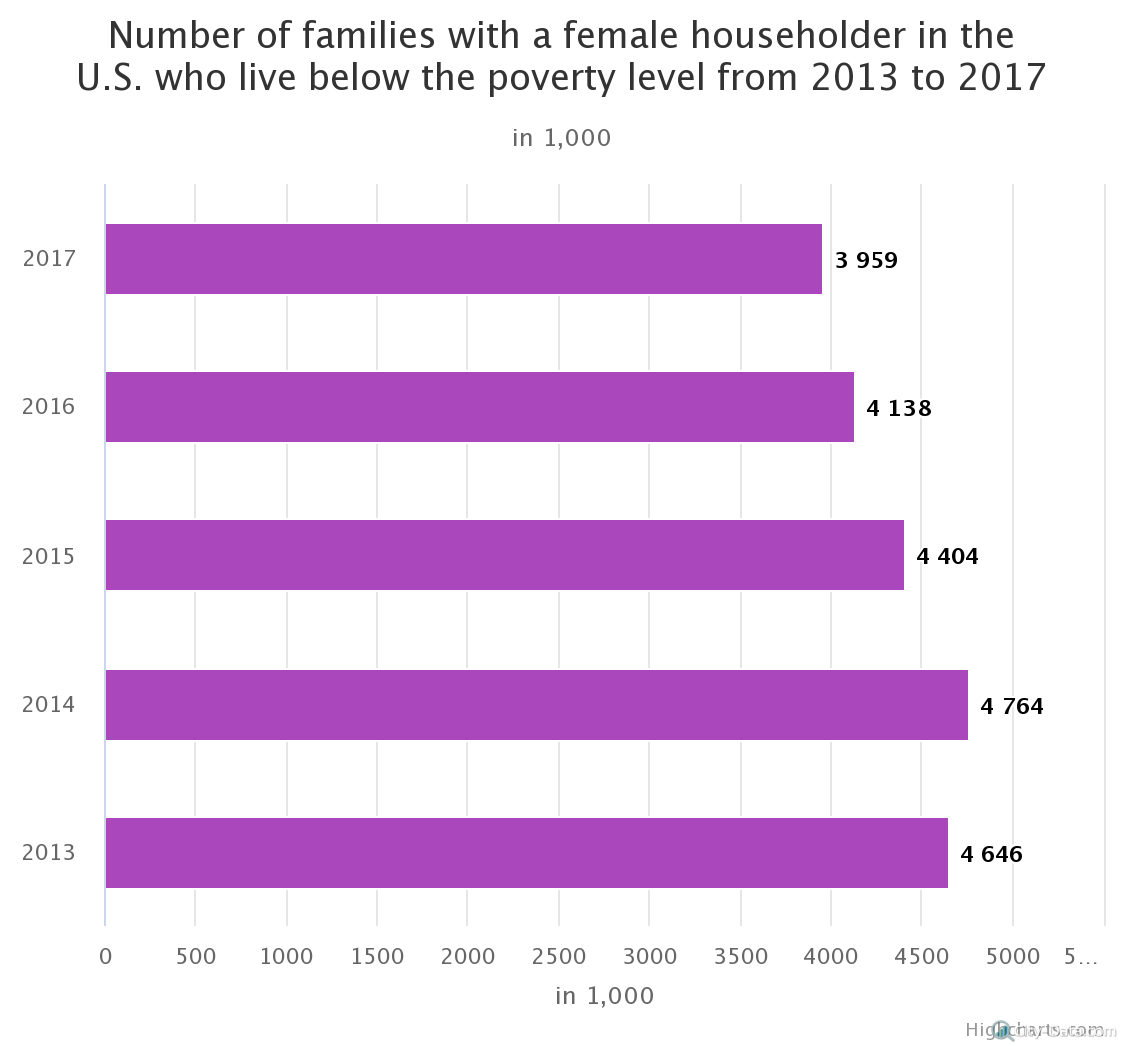 number-of-families-with (1)