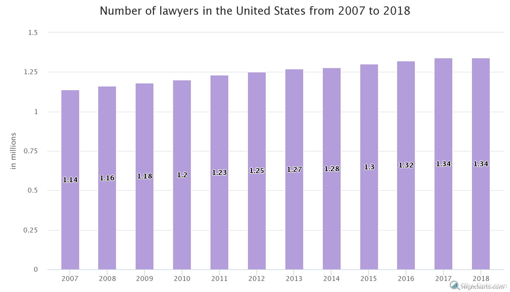 number-of-lawyers-in-the