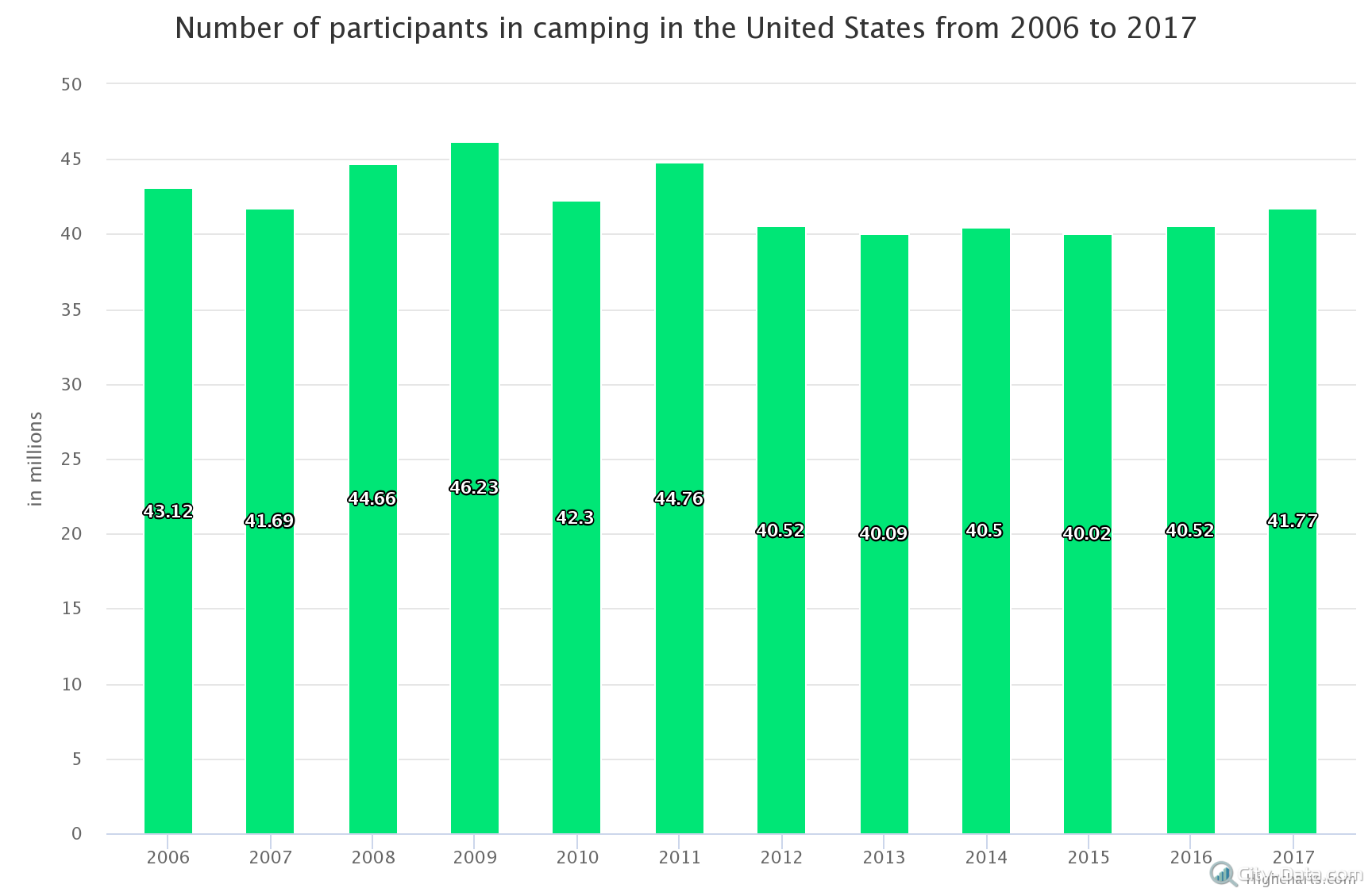number-of-participants-i