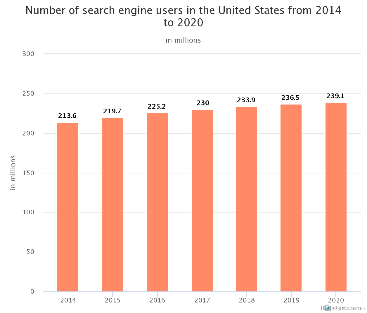 number-of-search-engine