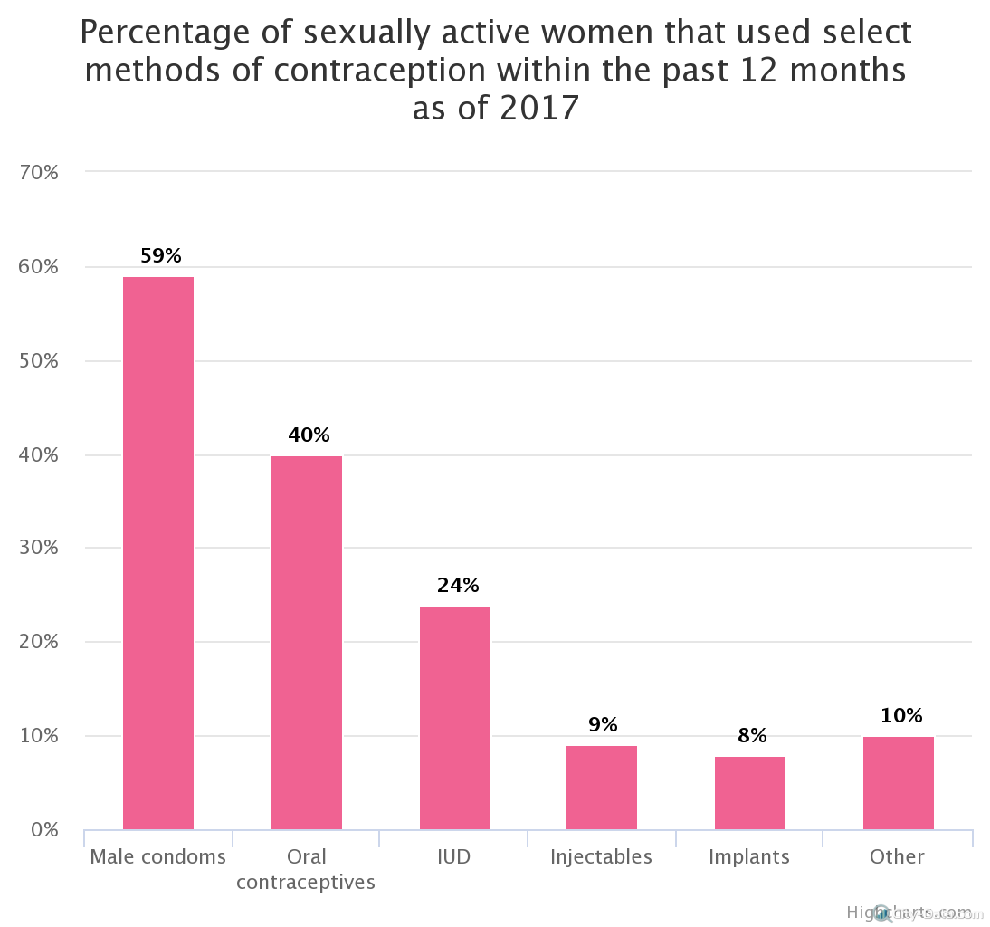 percentage-of-sexually-a