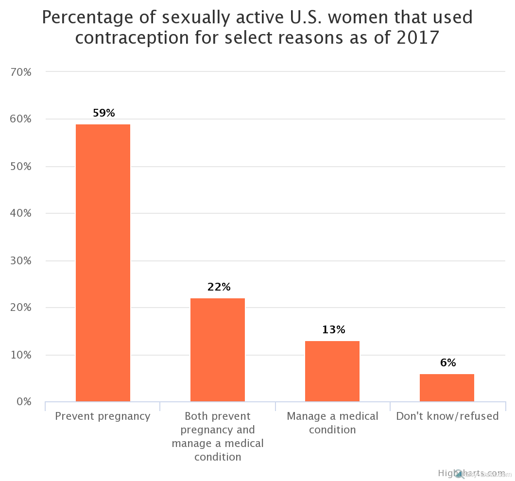 percentage-of-sexually-a28129