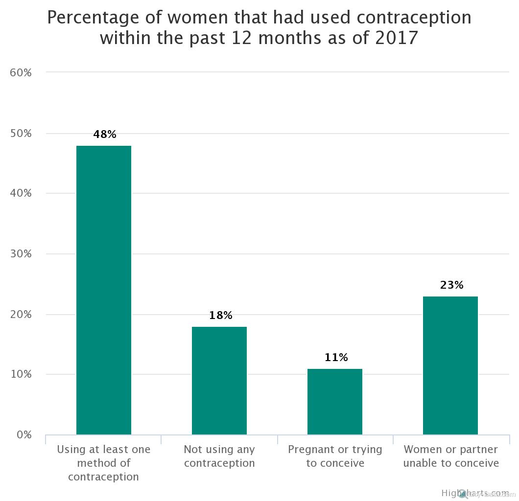 percentage-of-women-that