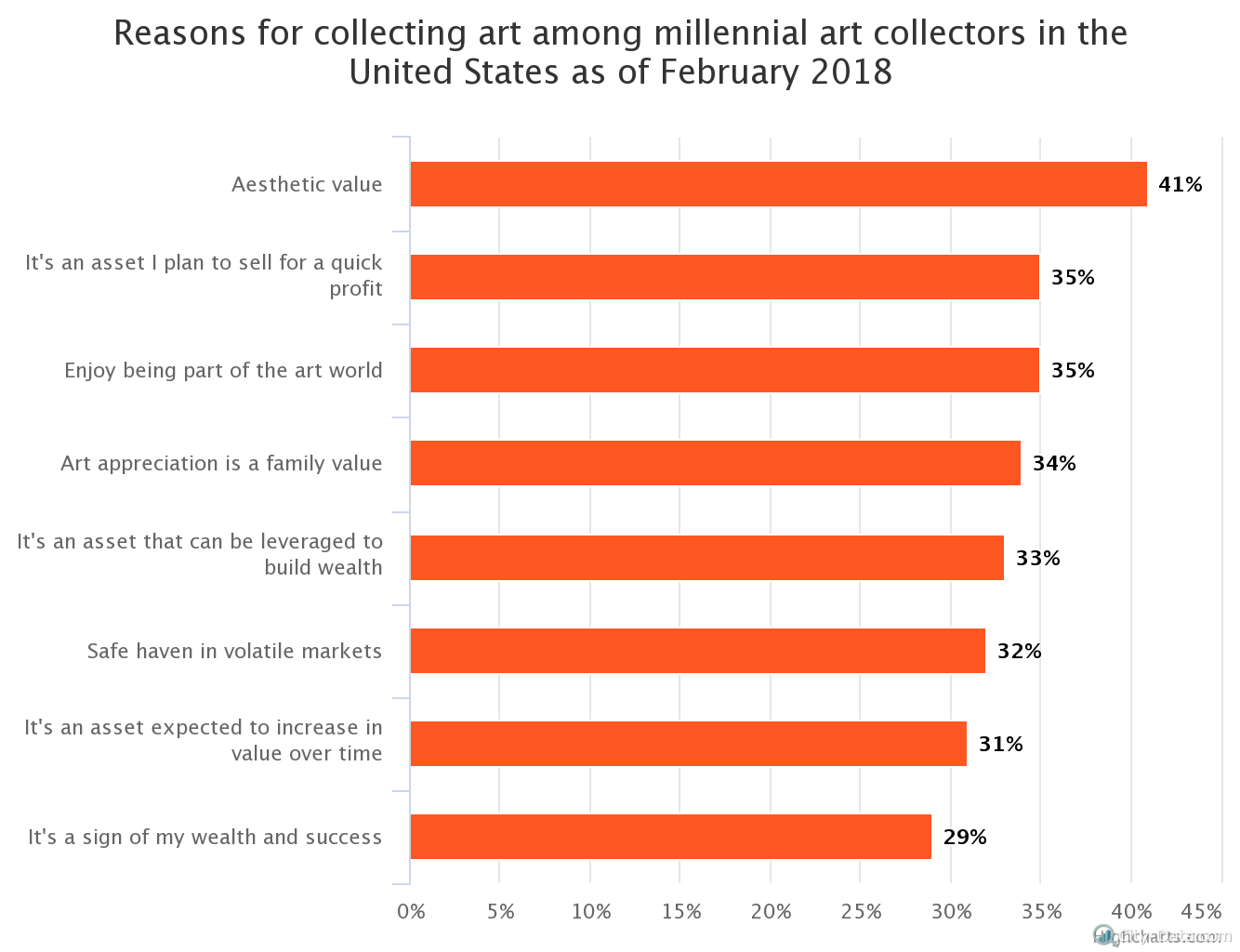 reasons-for-collecting-a