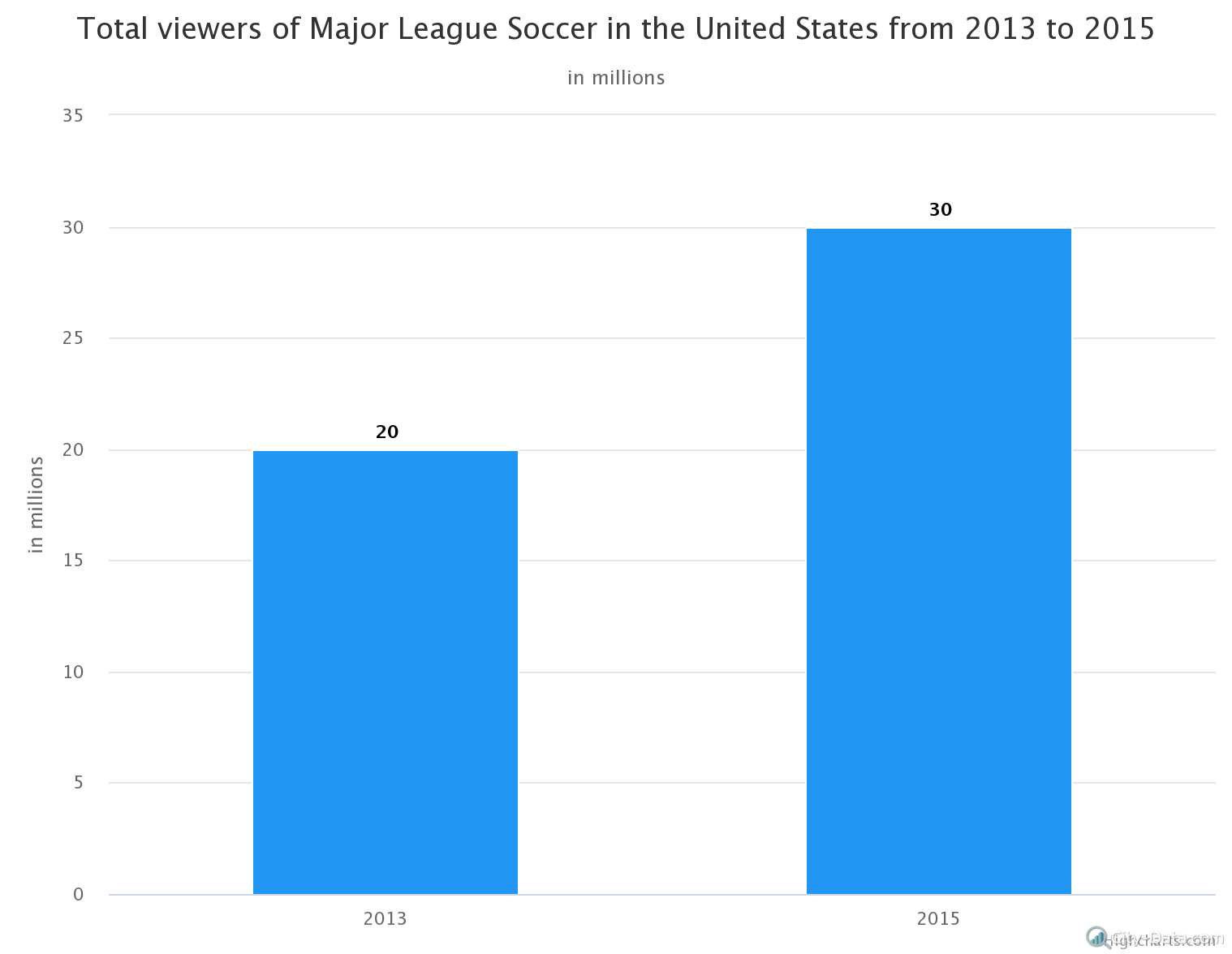 total-viewers-of-major-l