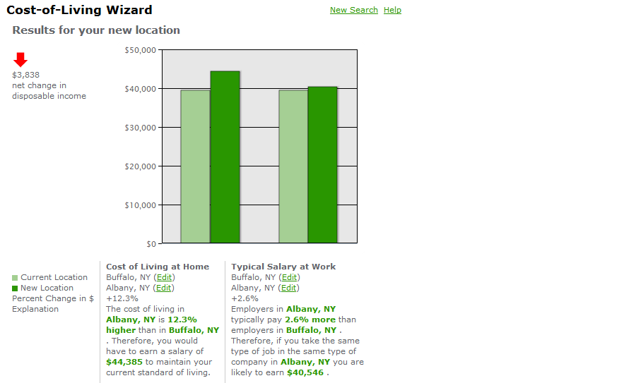 Cost Of Living Calculator By Zip : Moving to Albany - cost of living compared to Buffalo ...