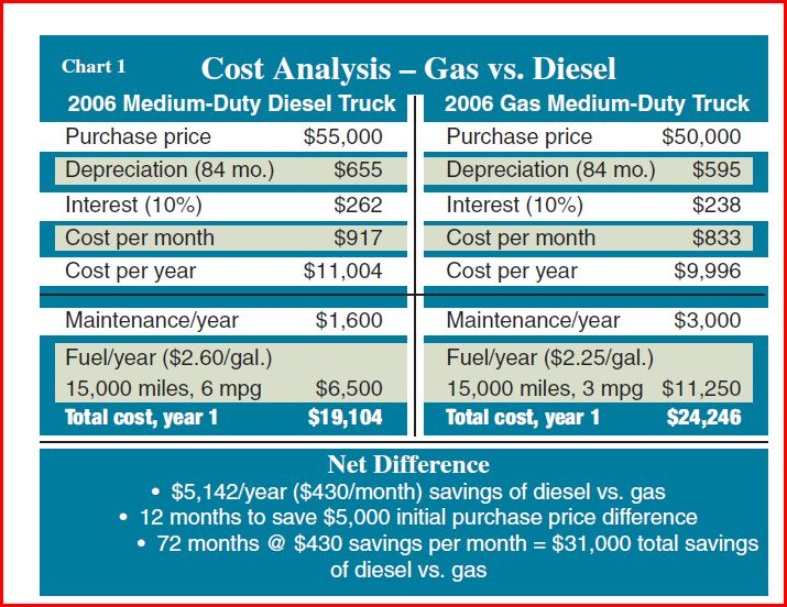 Gas vs. Diesel Comparison Review Article.