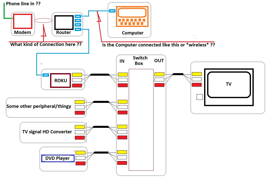 2 furthermore Dish  work Hopper Wiring Diagram further Connecting A Cabletv Or Satellite System further Home Theater System Diagram To Connect Tv Cable also How to plan a home  work. on time warner wiring diagrams