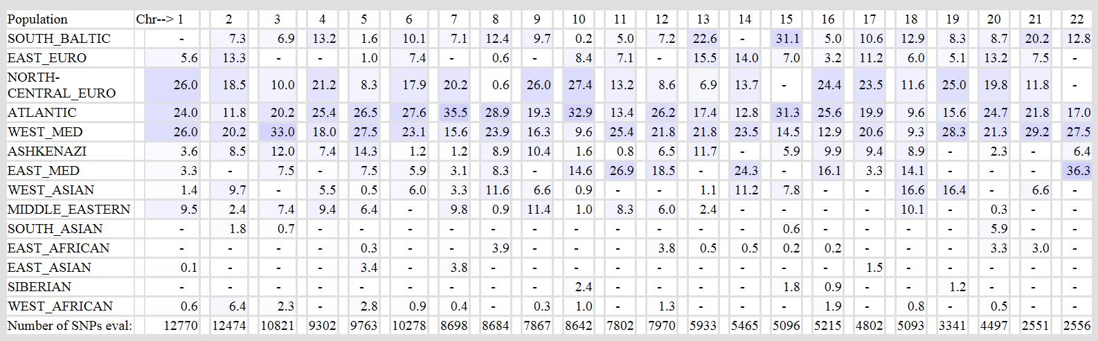 Ancestry VS Gedmatch (find, percentage, family tree