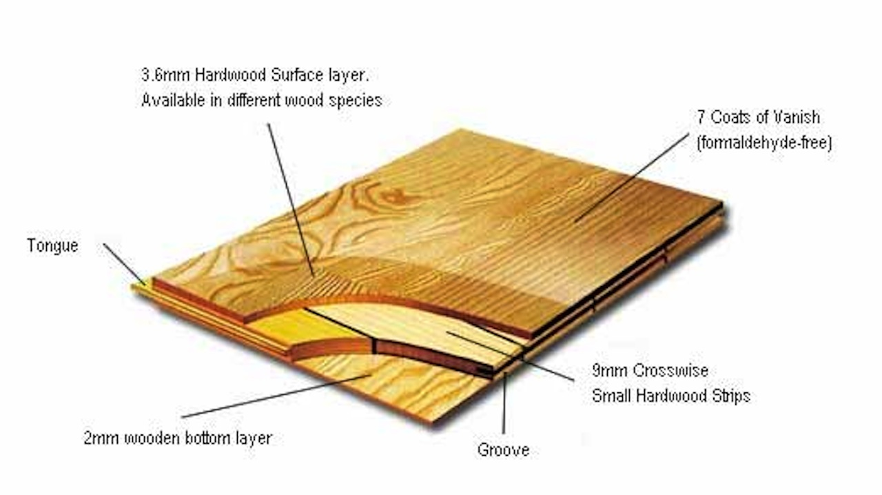 Laminate Flooring What Is The Difference Between Laminate