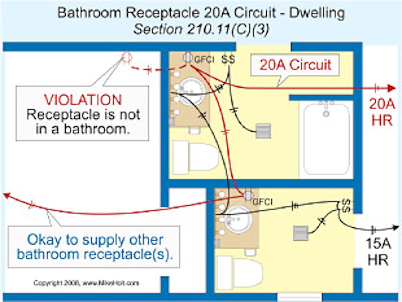 GFCI Issues kitchen gas circuit outside House remodeling