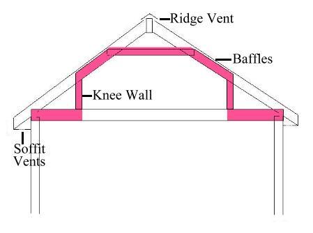Condensation In Converted Attic Floor Dehumidifier