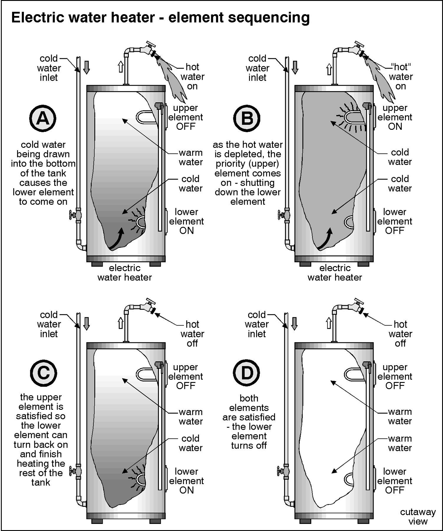 Electric water heater question tank cold remove thermostat electric water heater question electric wh operationg sciox Choice Image