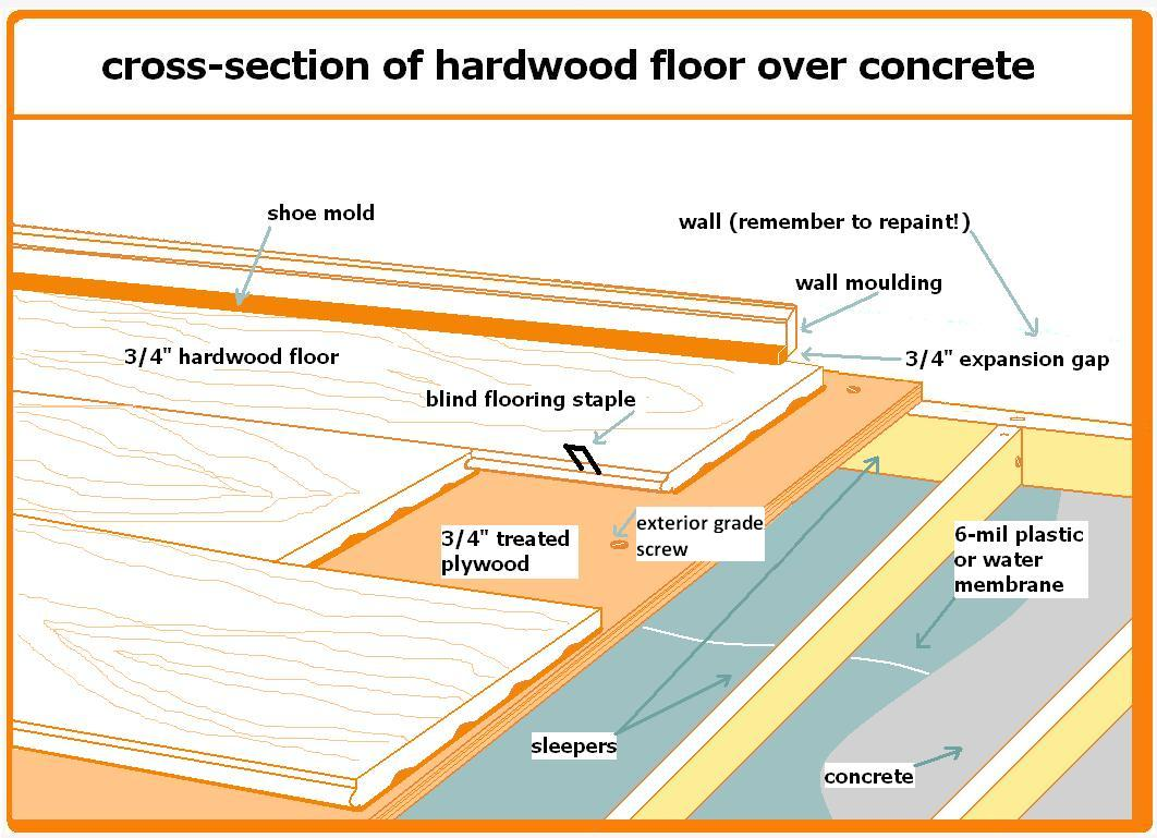 ... , Concrete sealer/vapor barrier?-hardwood-over-concrete-sleepers.jpg