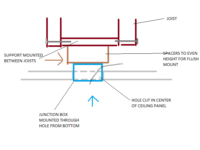 Installing Flush Mount Llight Fixture Into Drop Ceiling Light.png